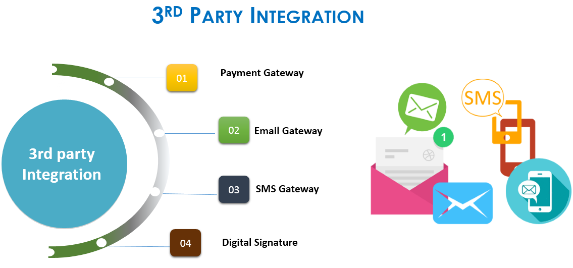 3rd party integration