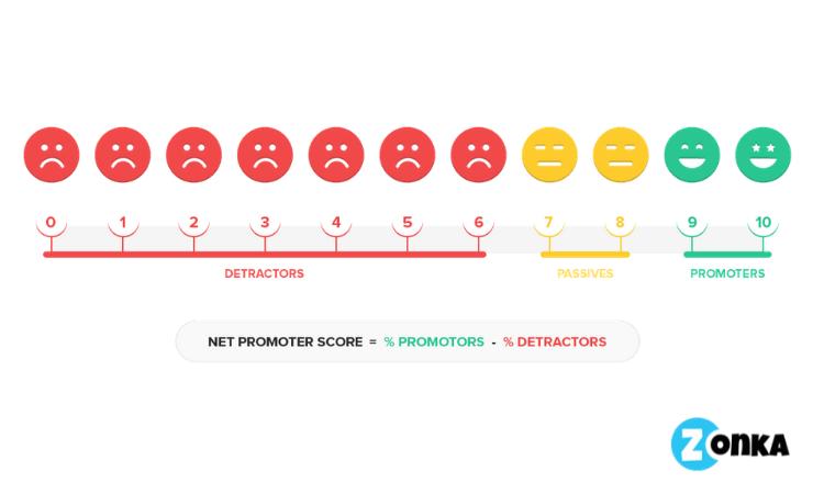 Net Promoter Score Formula-Zonka Feedback
